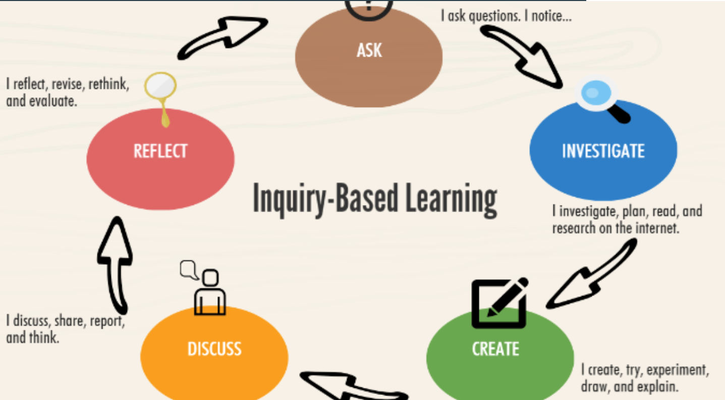 inquiry based learning If you're like me, your new year's resolutions don't kick into gear on january 1st they begin on the first day of school in the weeks before school begins, i'm making a.